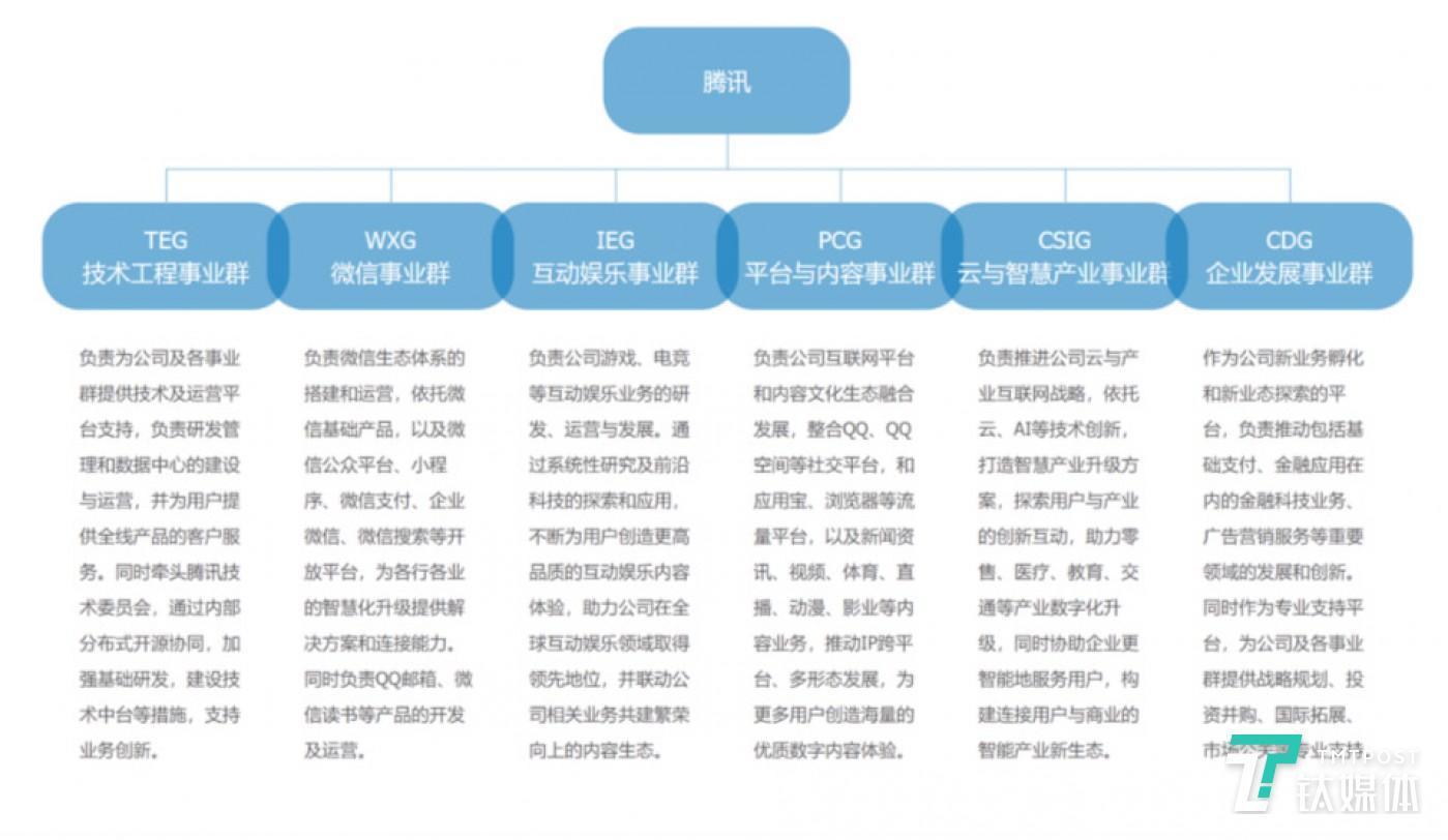 图片来源:腾讯官网