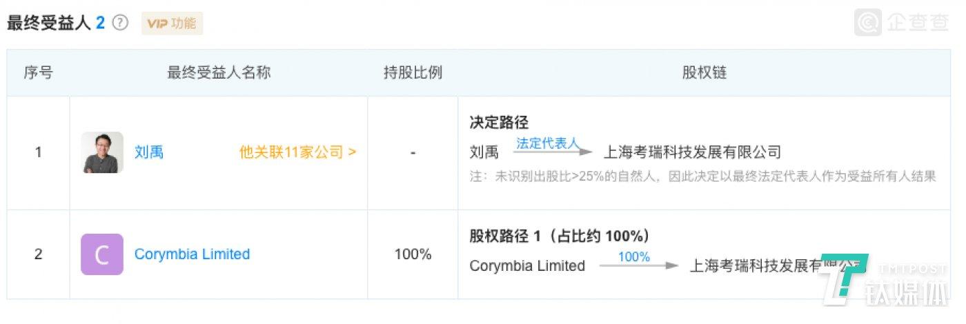 上海考瑞科技的最终受益人(来源企查查)