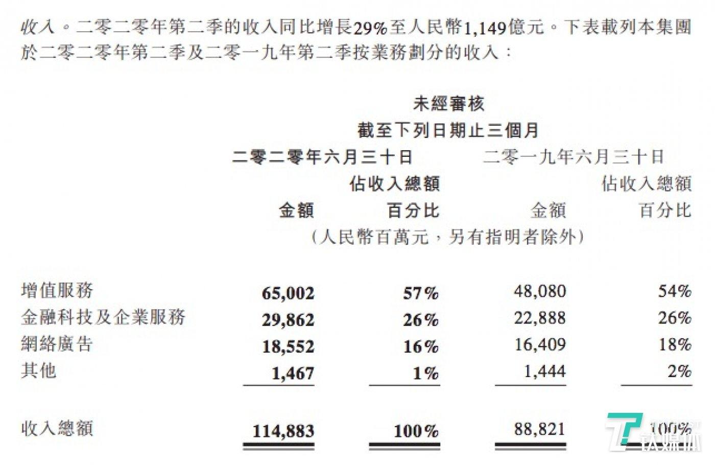 腾讯Q2各业务板块营收概况(来源财报)