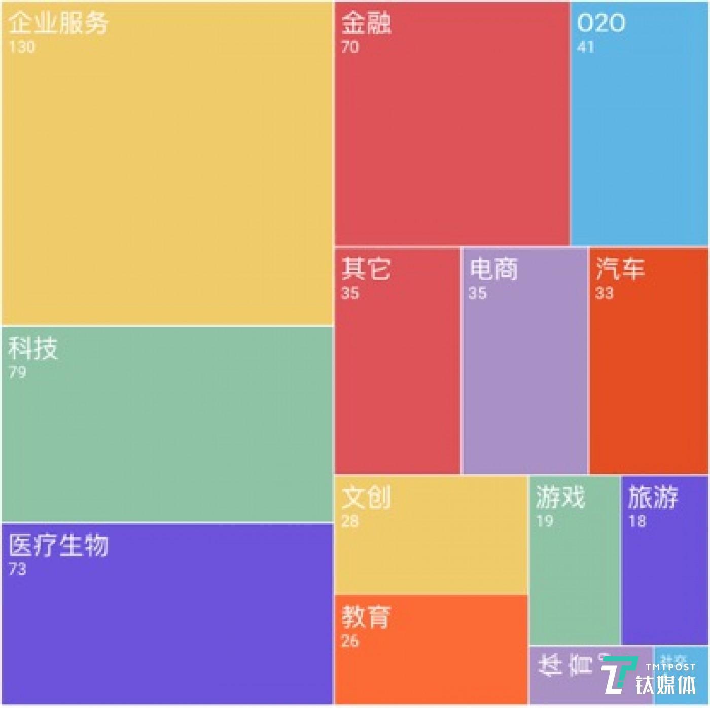 第二季度国外各领域融资事件数量