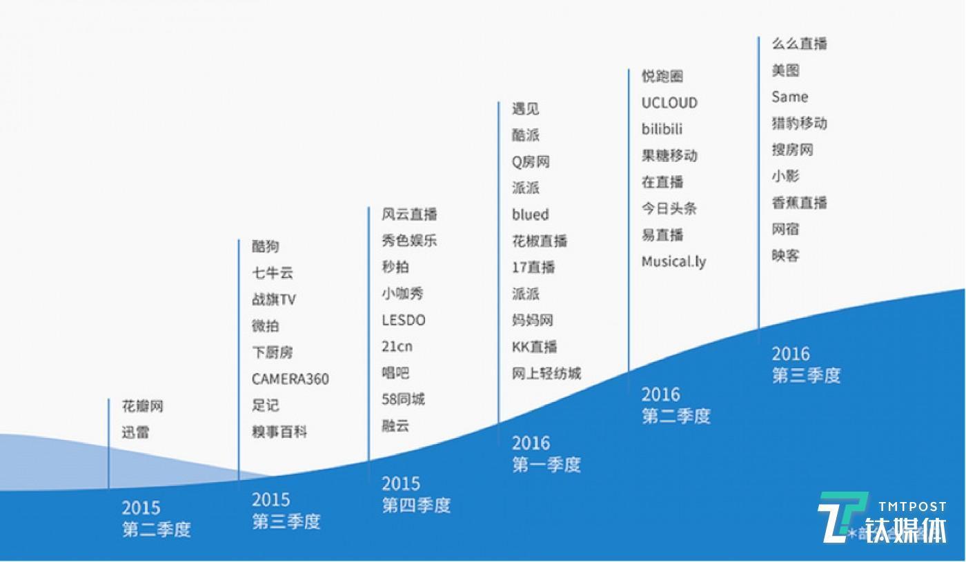 图普在2016年的客户名单