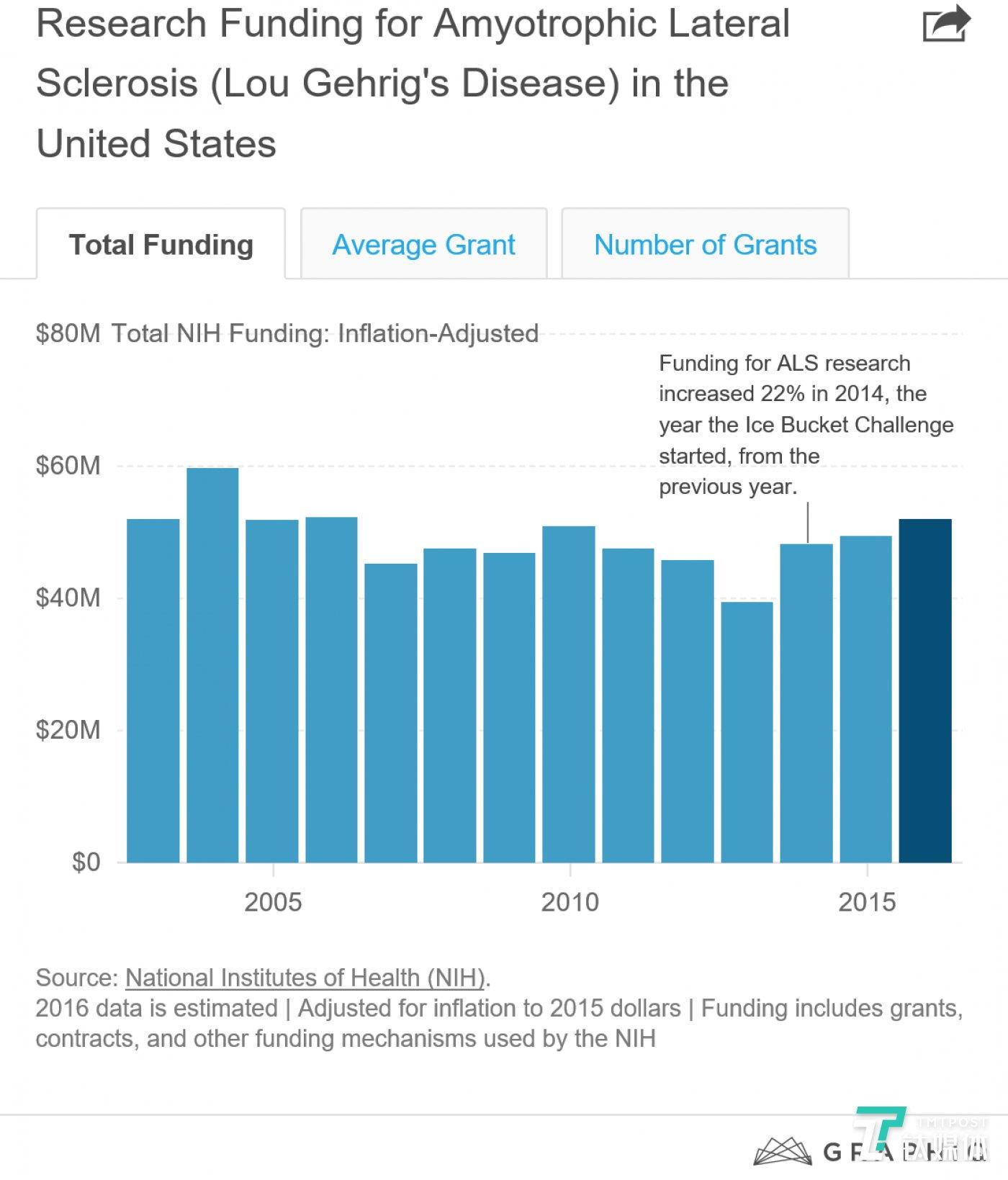 美国的研究组织获得的渐冻症资助