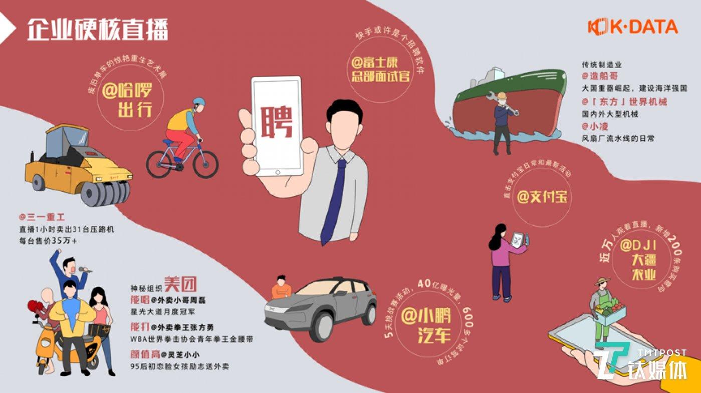 图片来源: 《2019快手直播生态报告》