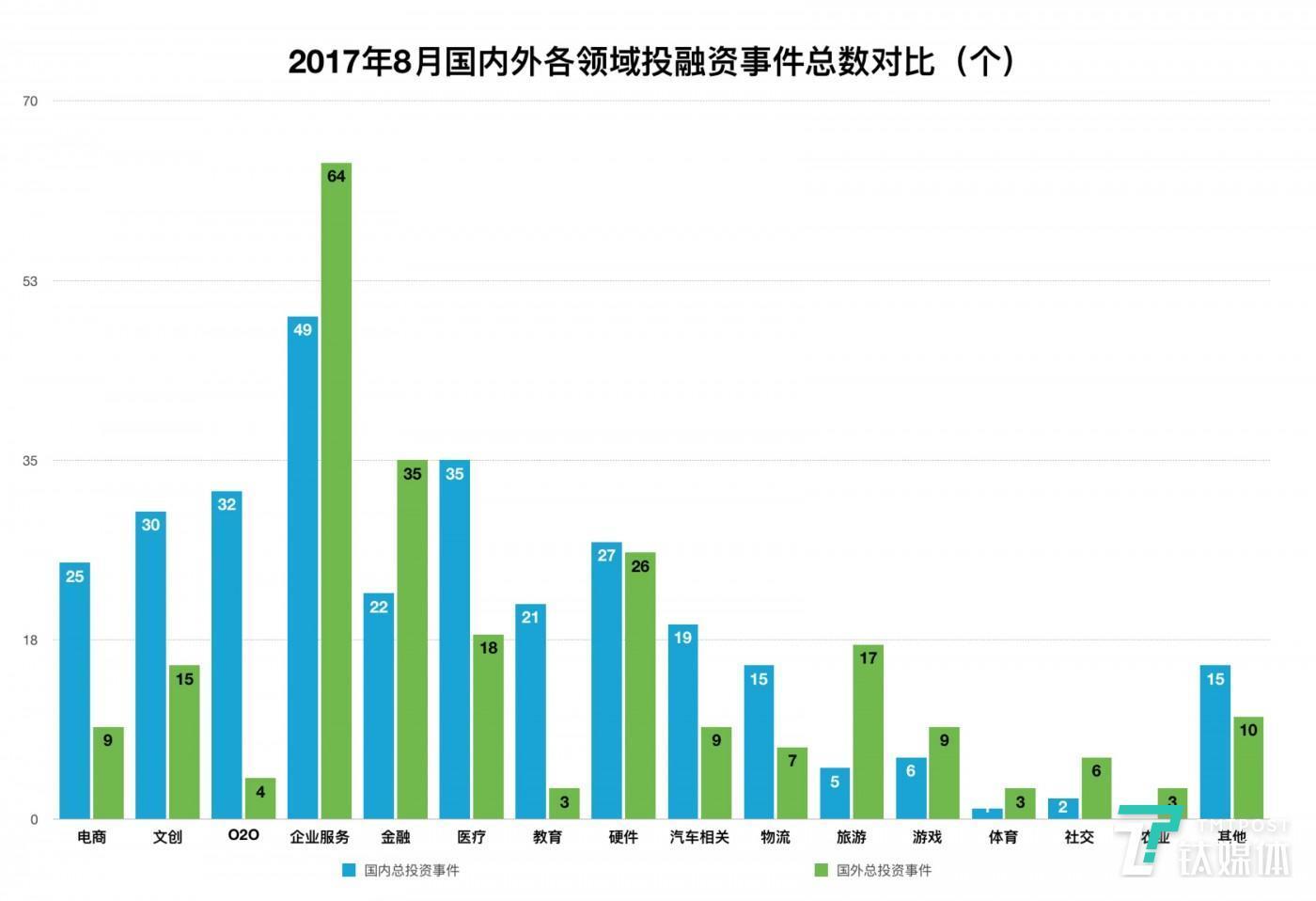 8月国内外融资事件领域分布对比