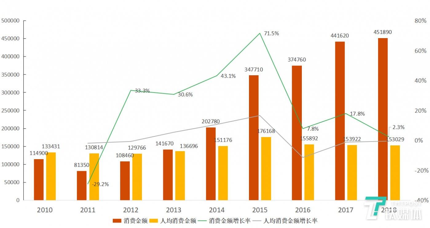 图5:日本赴日旅游业界总消费金额的变化情况、人均消费金额的变化情况即增长率。总消费金额单位:千万日元;人均消费金额单位:日元。数据来源:「訪日外国人消費動向調査」,日本国土交通省观光厅。图表为钛媒体驻日团队整理