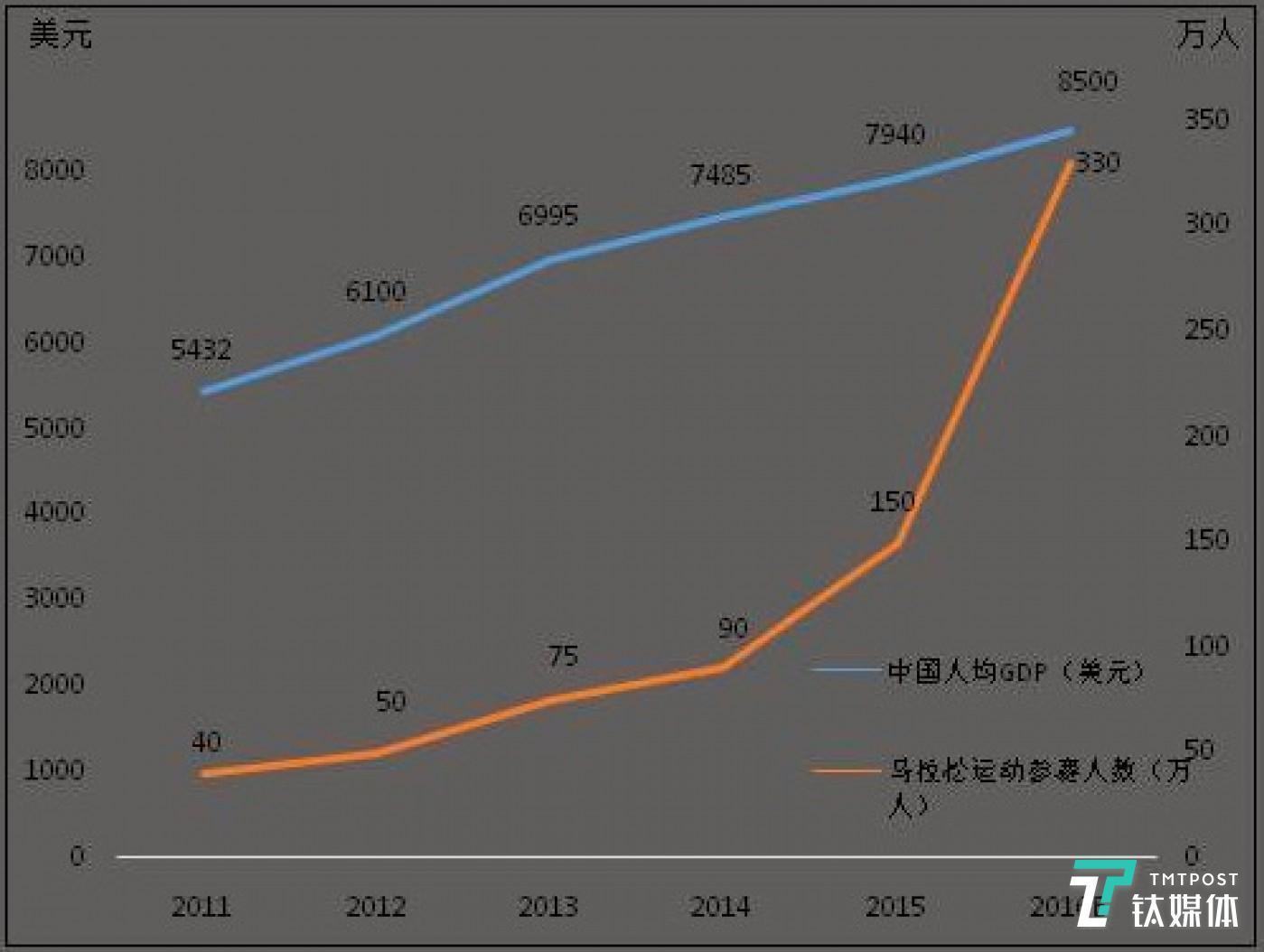 中国迎来了路跑赛事的井喷