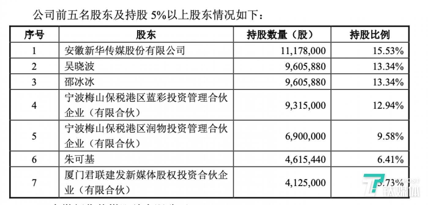 巴九灵持股5%以上股东,图片来自:《杭州巴九灵文化创意股份有限公司接受上市辅导公的告》