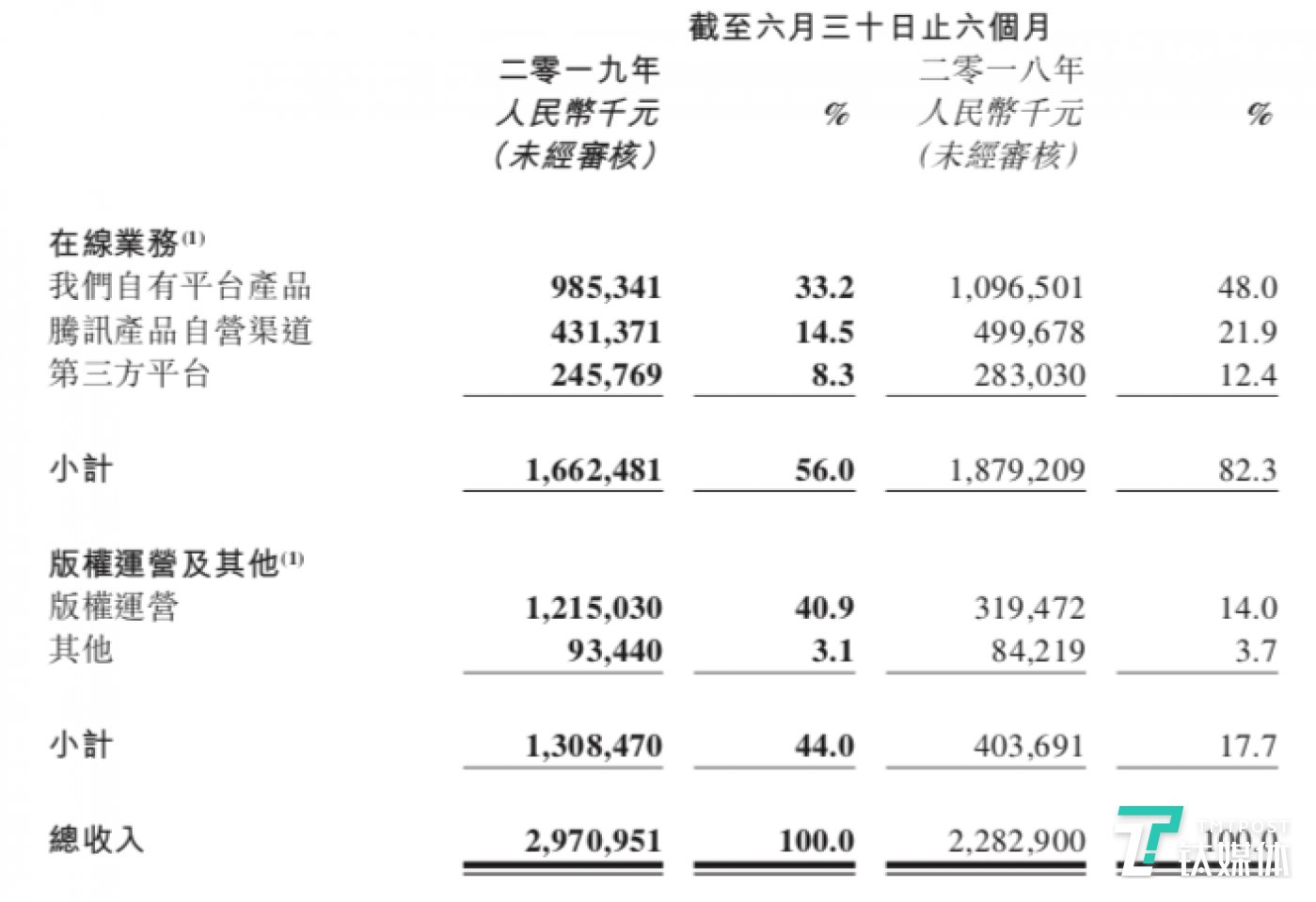 阅文两大核心业务收入情况(来源阅文财报)