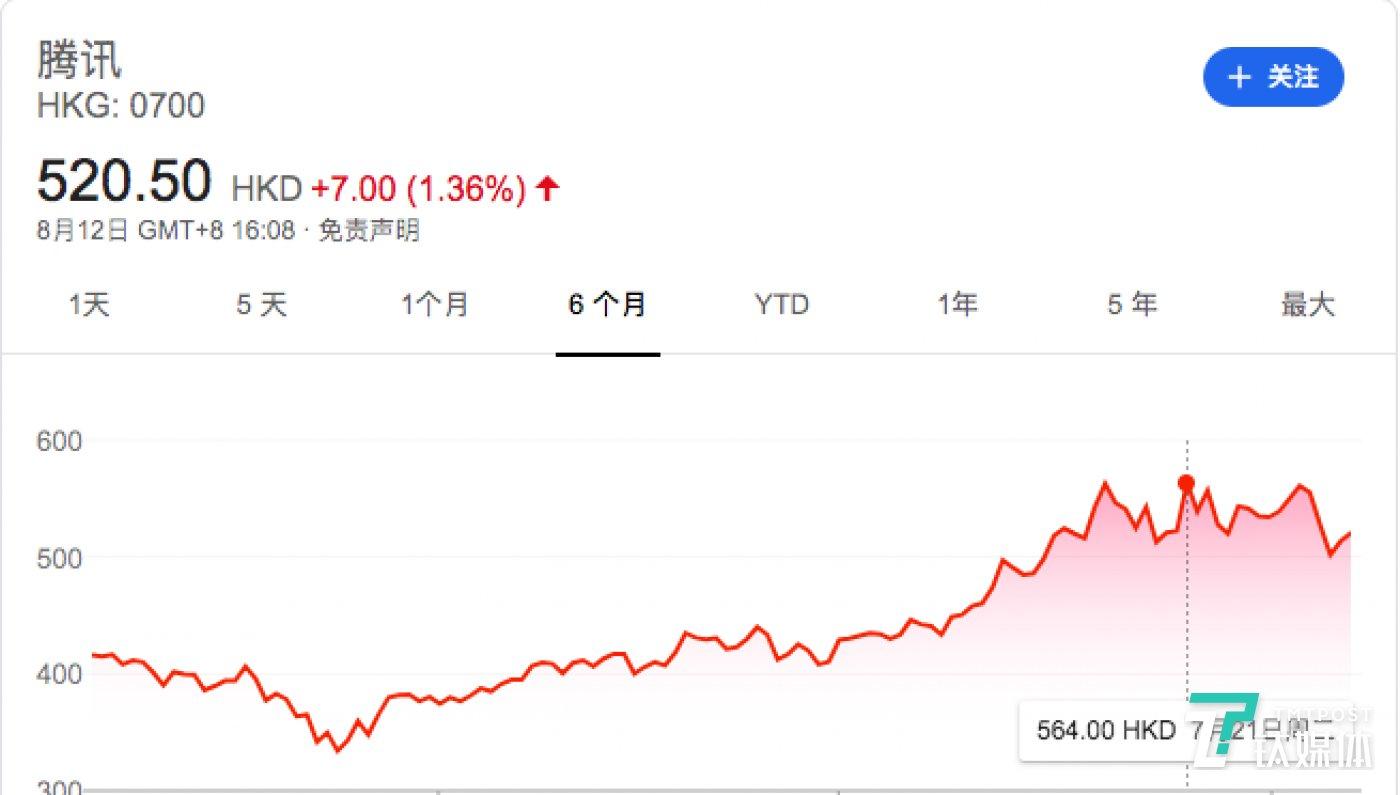 今年以来腾讯股价变动情况