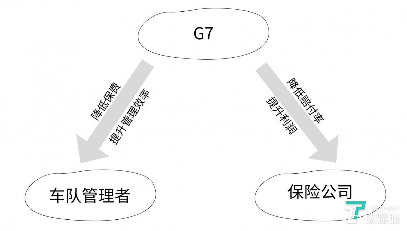 G7与保险公司关系图