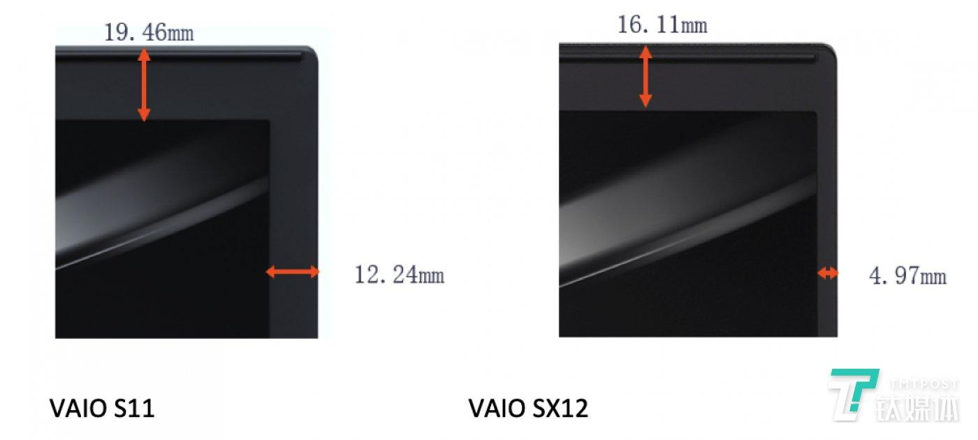 与上代SX11产品相比