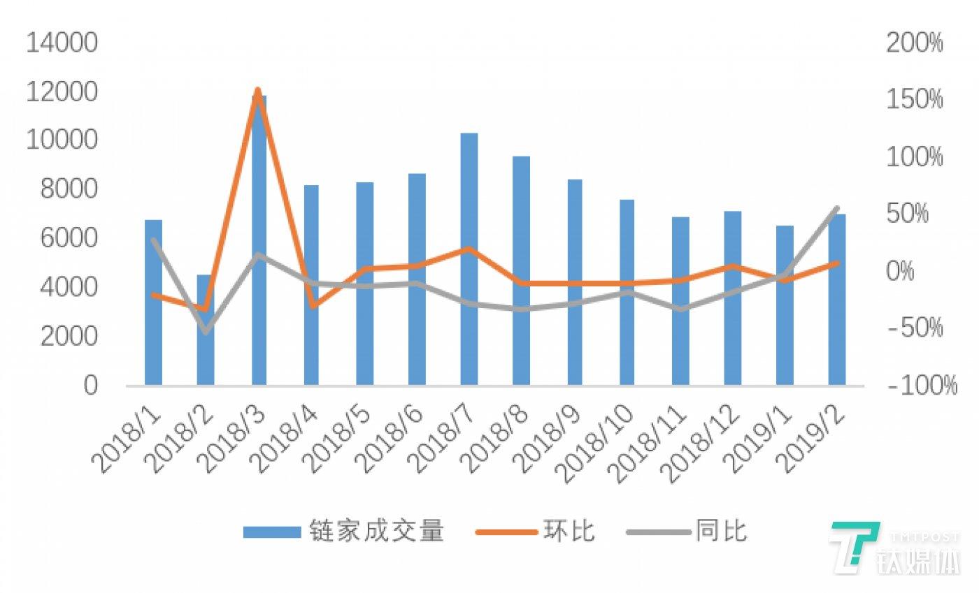 图:北京链家租赁成交量月度走势  数据来源:贝壳研究院Real Data数据库