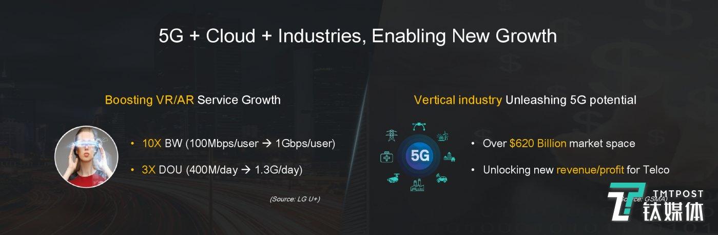 5G带来的行业机遇