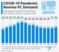 Gartner:2020年四季度全球PC出货量增长10.7%