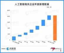 2021年上半年中国新增AI企业30万余家,同比增长88%