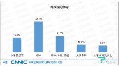 中国大学本科及以上学历网民不到10%