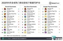 Sensor Tower发布2020年9月全球热门移动游戏下载量TOP10