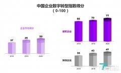 埃森哲发布中国企业数字转型研报,有11%的企业已转为经营绩效