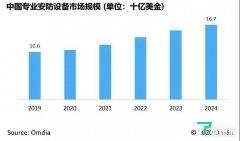 Omdia报告:预计2024年中国智能视频监控市场将达到167亿美金