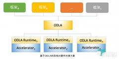 钛媒体首发   AI芯片公司Graphcore宣布支持阿里云深度学习开放接口标准