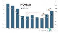 市场研究机构:中国智能手机出货量总体下滑,荣耀保持增长