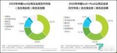 艾瑞咨询:亚马逊云科技2020年公有云(含出海业务)为中国第二,份额26.0%