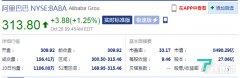 阿里巴巴涨超1%,总市值超8400亿美元